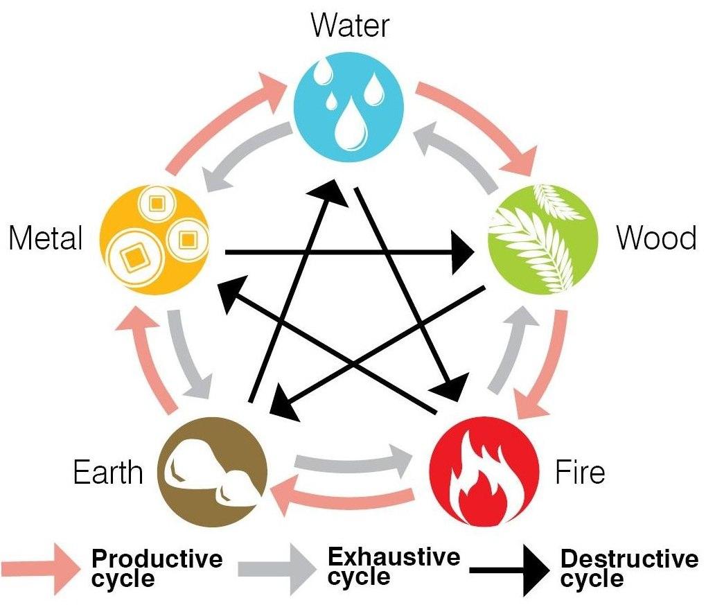 Feng Shui Zyklus der Elemente